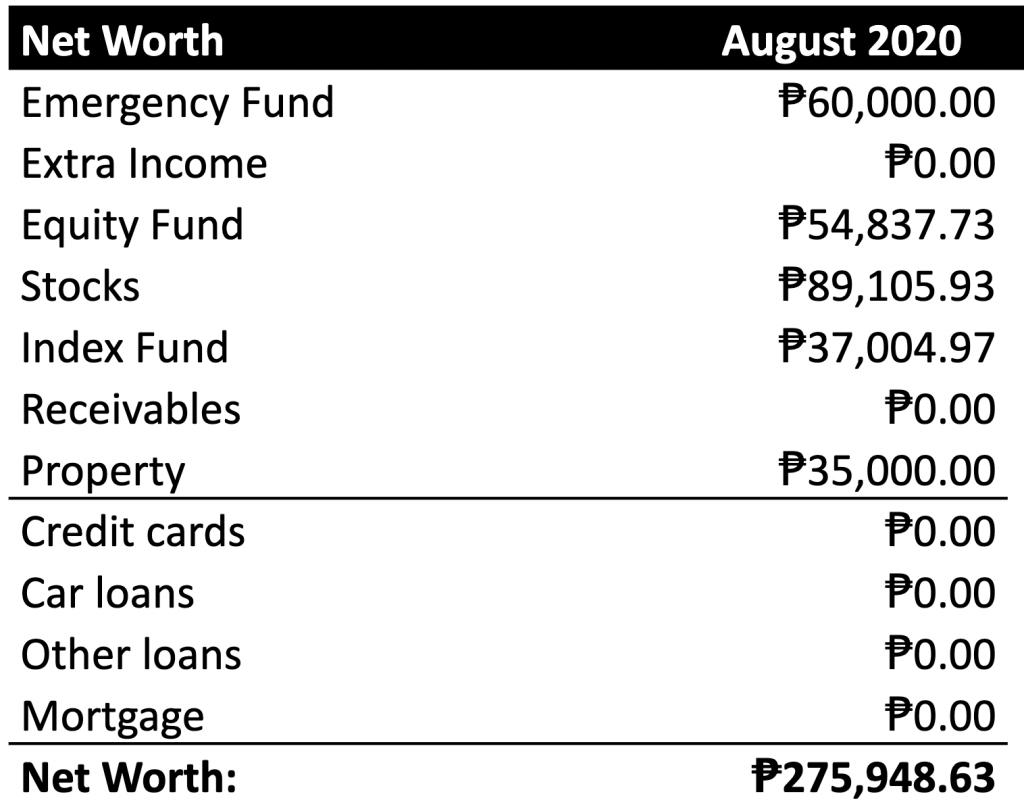 August 2020 Net Worth Update